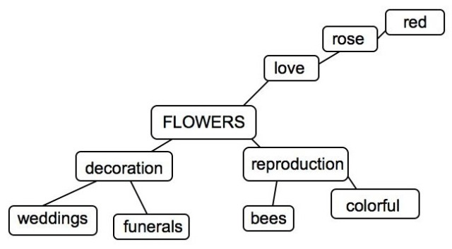 mind_map_flowers
